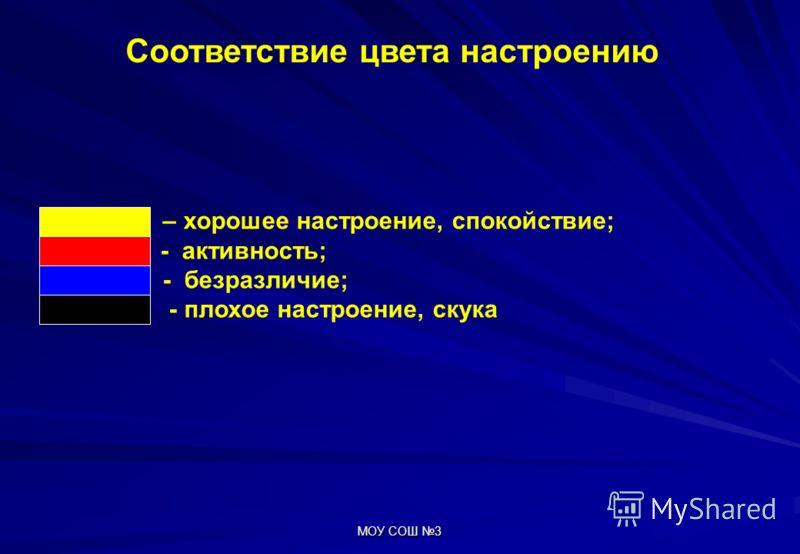 МОУ СОШ 3 Соответствие цвета настроению желтый – хорошее настроение, спокойствие; красный - активность; синий - безразличие; черный - плохое настроение, скука