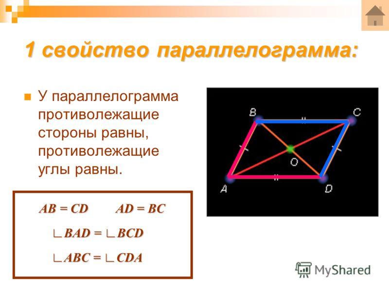 1 свойство параллелограмма: У параллелограмма противолежащие стороны равны, противолежащие углы равны. АВ = CD AD = BC BAD = BCDBAD = BCD ABC = CDAABC = CDA