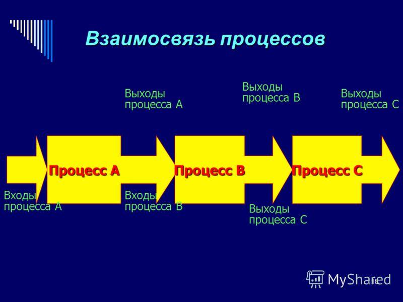 18 Процесс А Процесс В Процесс С Выходы процесса А Входы процесса В Выходы процесса В Выходы процесса С Выходы процесса С Входы процесса А Взаимосвязь процессов