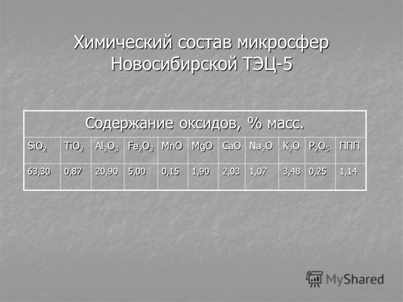 Химический состав микросфер Новосибирской ТЭЦ-5 Содержание оксидов, % масс. SiO 2 TiO 2 Al 2 O 3 Fe 2 O 3 MnOMgOCaO Na 2 O K2OK2OK2OK2O P2O5P2O5P2O5P2O5ППП 63,300,8720,905,000,151,902,031,073,480,251,14