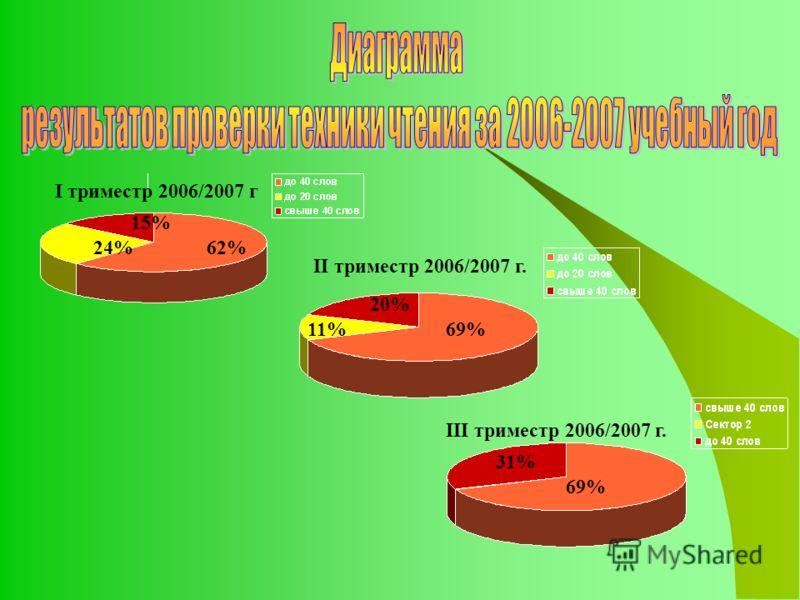 I триместр 2006/2007 г II триместр 2006/2007 г. III триместр 2006/2007 г. 62% 15% 24% 69%11% 20% 69% 31%