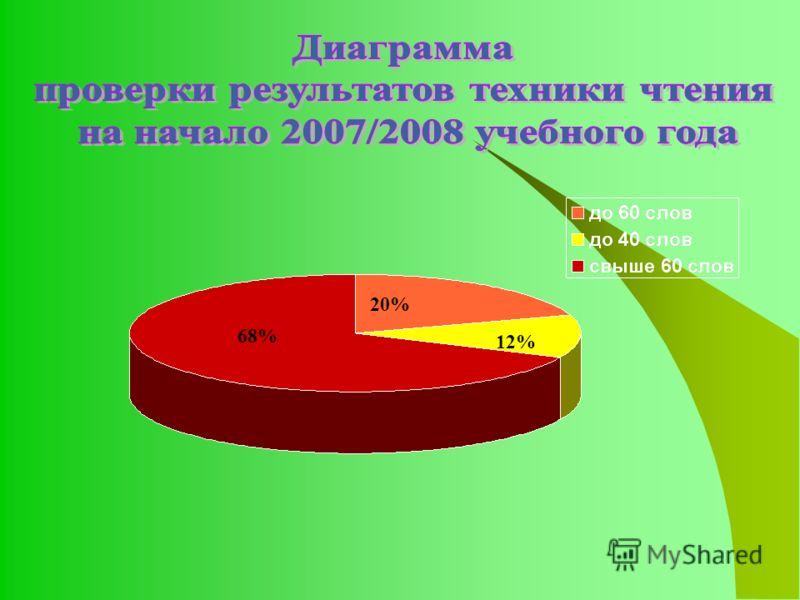 68% 20% 12%