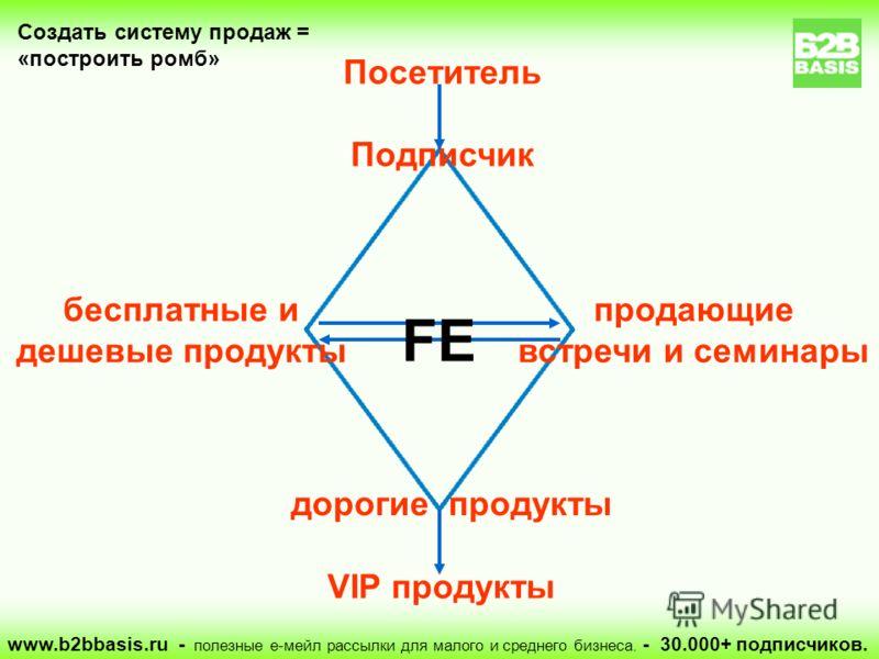 www.b2bbasis.ru - полезные е-мейл рассылки для малого и среднего бизнеса. - 30.000+ подписчиков. Посетитель Подписчик бесплатные и дешевые продукты продающие встречи и семинары Создать систему продаж = «построить ромб» дорогие продукты VIP продукты F