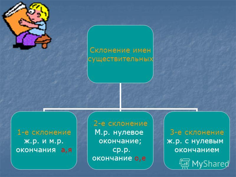Склонение имен существительных 1-е склонение ж.р. и м.р. окончания а,я 2-е склонение М.р. нулевое окончание; ср.р. окончание о,е 3-е склонение ж.р. с нулевым окончанием