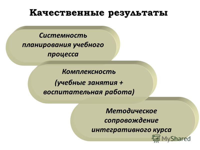 Качественные результаты Системность планирования учебного процесса Комплексность (учебные занятия + воспитательная работа) Методическое сопровождение интегративного курса