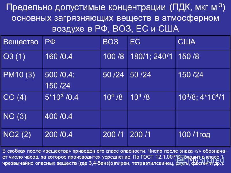 Предельно допустимые концентрации (ПДК, мкг м -3 ) основных загрязняющих веществ в атмосферном воздухе в РФ, ВОЗ, ЕС и США ВеществоРФВОЗЕССША O3 (1)160 /0.4100 /8180/1; 240/1150 /8 PM10 (3)500 /0.4; 150 /24 50 /24 150 /24 CO (4)5*10 3 /0.410 4 /8 10