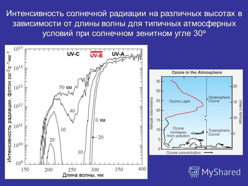 Интенсивность солнечной радиации на различных высотах в зависимости от длины волны для типичных атмосферных условий при солнечном зенитном угле 30 о