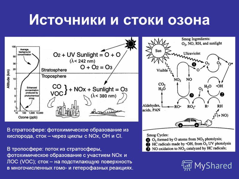 Источники и стоки озона В стратосфере: фотохимическое образование из кислорода, сток – через циклы с NOx, OH и Cl. В тропосфере: поток из стратосферы, фотохимическое образование с участием NOx и ЛОС (VOC); сток – на подстилающую поверхность в многочи