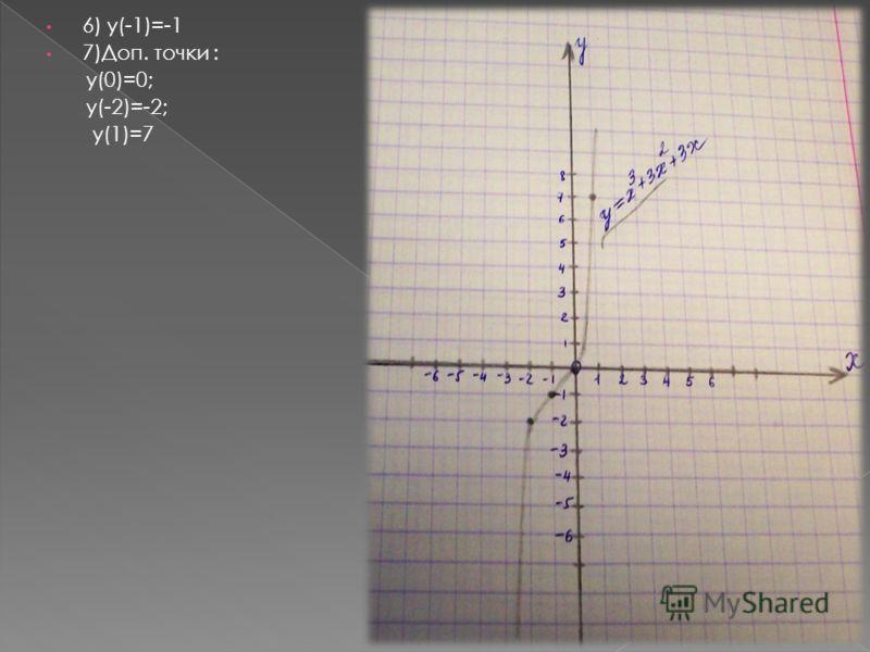 6) y(-1)=-1 7)Доп. точки : y(0)=0; y(-2)=-2; y(1)=7