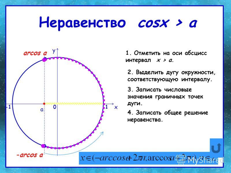 Неравенство cosх > a 0 x y 1. Отметить на оси абсцисс интервал x > a. 2. Выделить дугу окружности, соответствующую интервалу. 3. Записать числовые значения граничных точек дуги. 4. Записать общее решение неравенства. a arcоs a -arcоs a 1