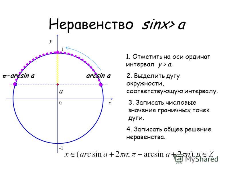 Неравенство sinх> a 0 x y 1. Отметить на оси ординат интервал y > a. 2. Выделить дугу окружности, соответствующую интервалу. 3. Записать числовые значения граничных точек дуги. 4. Записать общее решение неравенства. a 1 arcsin aπ-arcsin a