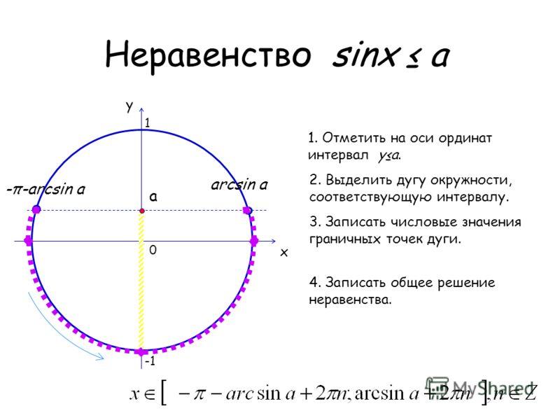 Неравенство sinх a 0 x y 1. Отметить на оси ординат интервал ya. 2. Выделить дугу окружности, соответствующую интервалу. 3. Записать числовые значения граничных точек дуги. 4. Записать общее решение неравенства. a arcsin a 1 -π-arcsin a