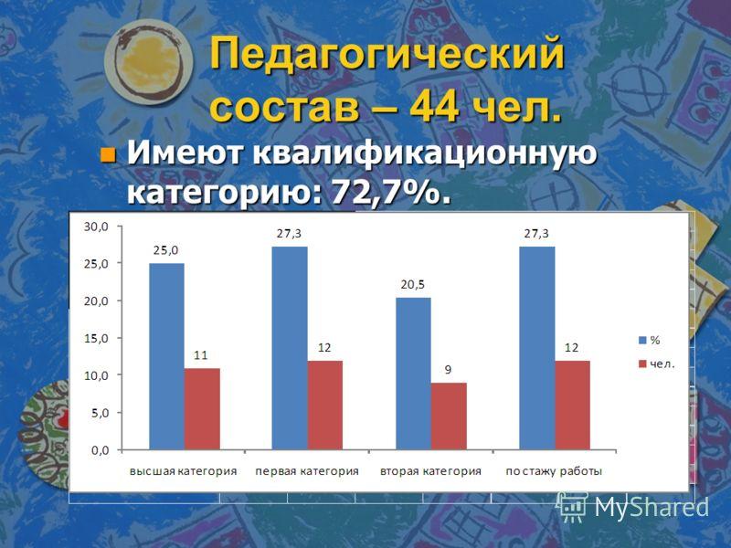 Педагогический состав – 44 чел. n Имеют квалификационную категорию: 72,7%.