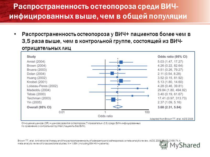 Распространенность остеопороза среди ВИЧ- инфицированных выше, чем в общей популяции Распространенность остеопороза у ВИЧ+ пациентов более чем в 3,5 раза выше, чем в контрольной группе, состоящей из ВИЧ- отрицательных лиц Отношение шансов (OR) = шанс