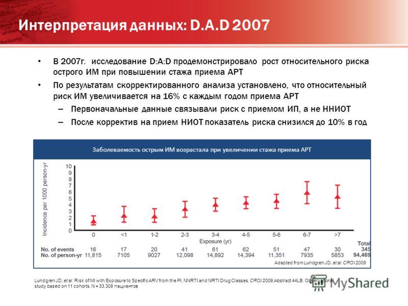 Интерпретация данных: D.A.D 2007 В 2007г. исследование D:A:D продемонстрировало рост относительного риска острого ИМ при повышении стажа приема АРТ По результатам скорректированного анализа установлено, что относительный риск ИМ увеличивается на 16%