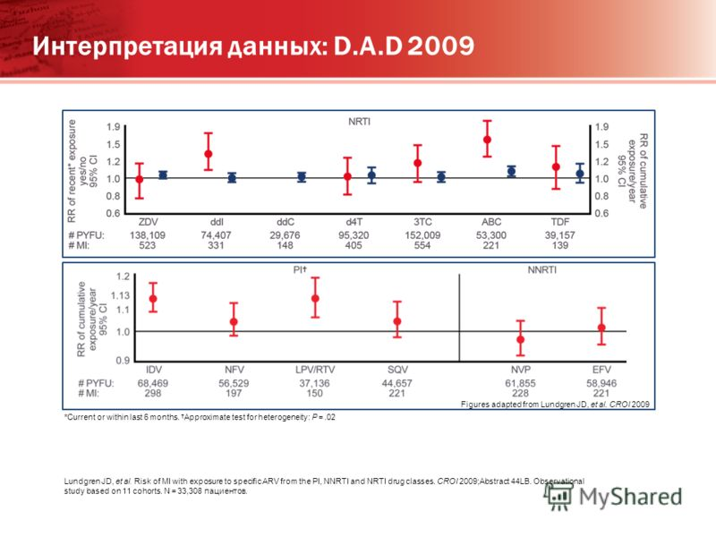 Интерпретация данных: D.A.D 2009 *Current or within last 6 months. Approximate test for heterogeneity: P =.02 Lundgren JD, et al. Risk of MI with exposure to specific ARV from the PI, NNRTI and NRTI drug classes. CROI 2009;Abstract 44LB. Observationa
