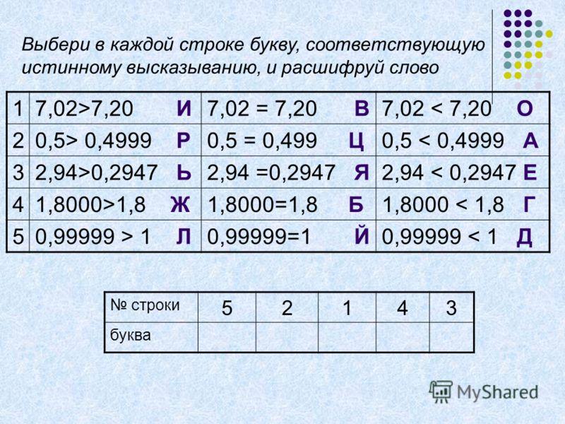 17,02>7,20 И7,02 = 7,20 В7,02 < 7,20 О 20,5> 0,4999 Р0,5 = 0,499 Ц0,5 < 0,4999 А 32,94>0,2947 Ь2,94 =0,2947 Я2,94 < 0,2947 Е 41,8000>1,8 Ж1,8000=1,8 Б1,8000 < 1,8 Г 50,99999 > 1 Л0,99999=1 Й0,99999 < 1 Д строки 52143 буква Выбери в каждой строке букв