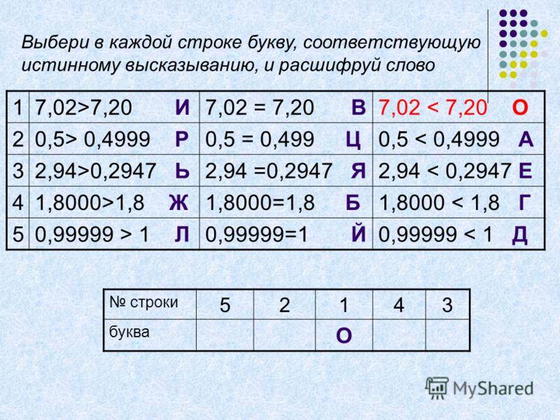 17,02>7,20 И7,02 = 7,20 В7,02 < 7,20 О 20,5> 0,4999 Р0,5 = 0,499 Ц0,5 < 0,4999 А 32,94>0,2947 Ь2,94 =0,2947 Я2,94 < 0,2947 Е 41,8000>1,8 Ж1,8000=1,8 Б1,8000 < 1,8 Г 50,99999 > 1 Л0,99999=1 Й0,99999 < 1 Д строки 52143 буква О Выбери в каждой строке бу