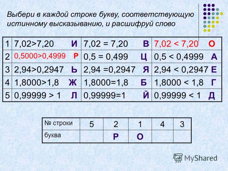 17,02>7,20 И7,02 = 7,20 В7,02 < 7,20 О 2 0,5000>0,4999 Р 0,5 = 0,499 Ц0,5 < 0,4999 А 32,94>0,2947 Ь2,94 =0,2947 Я2,94 < 0,2947 Е 41,8000>1,8 Ж1,8000=1,8 Б1,8000 < 1,8 Г 50,99999 > 1 Л0,99999=1 Й0,99999 < 1 Д строки 52143 буква РО Выбери в каждой стро