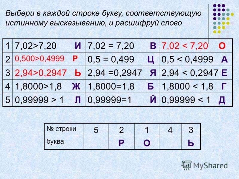 17,02>7,20 И7,02 = 7,20 В7,02 < 7,20 О 2 0,500>0,4999 Р 0,5 = 0,499 Ц0,5 < 0,4999 А 32,94>0,2947 Ь2,94 =0,2947 Я2,94 < 0,2947 Е 41,8000>1,8 Ж1,8000=1,8 Б1,8000 < 1,8 Г 50,99999 > 1 Л0,99999=1 Й0,99999 < 1 Д строки 52143 буква РОЬ Выбери в каждой стро