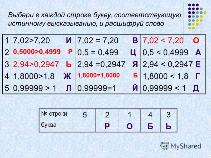 17,02>7,20 И7,02 = 7,20 В7,02 < 7,20 О 2 0,5000>0,4999 Р 0,5 = 0,499 Ц0,5 < 0,4999 А 32,94>0,2947 Ь2,94 =0,2947 Я2,94 < 0,2947 Е 41,8000>1,8 Ж 1,8000=1,8000 Б 1,8000 < 1,8 Г 50,99999 > 1 Л0,99999=1 Й0,99999 < 1 Д строки 52143 буква РОБЬ Выбери в кажд