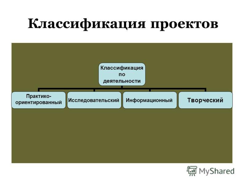 Классификация проектов Классификация по деятельности Практико- ориентированныйИсследовательскийИнформационныйТворческий