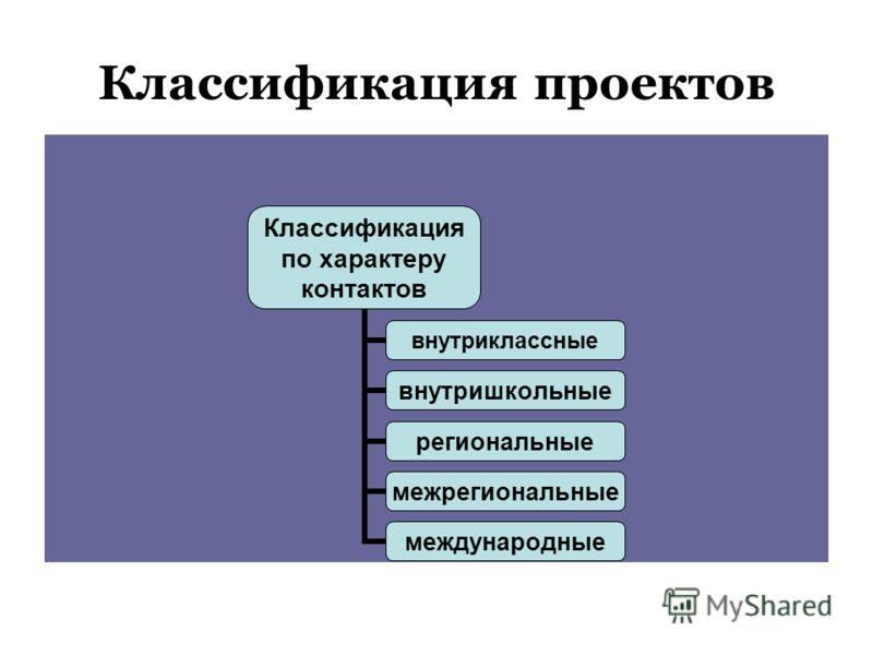 Классификация проектов Классификация по характеру контактов внутриклассные внутришкольные региональные межрегиональные международные