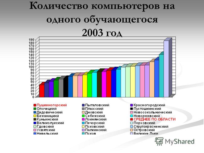 Количество компьютеров на одного обучающегося 2003 год