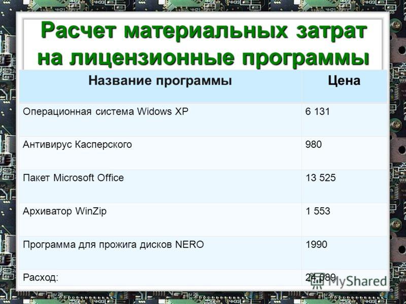 Расчет материальных затрат на лицензионные программы Название программыЦена Операционная система Widows XP6 131 Антивирус Касперского980 Пакет Microsoft Office13 525 Архиватор WinZip1 553 Программа для прожига дисков NERO1990 Расход:24 089
