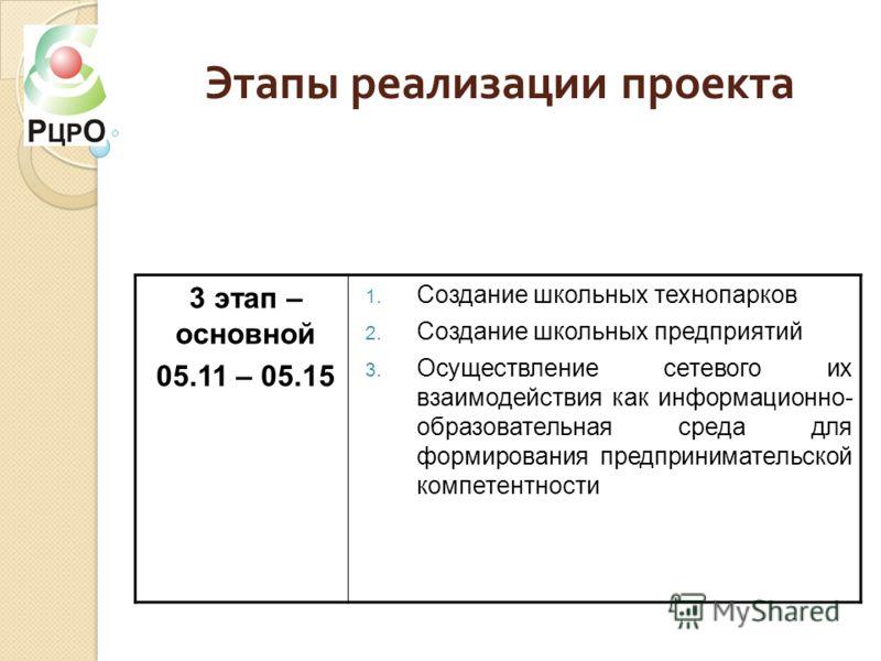 Этапы реализации проекта 3 этап – основной 05.11 – 05.15 1. Создание школьных технопарков 2. Создание школьных предприятий 3. Осуществление сетевого их взаимодействия как информационно- образовательная среда для формирования предпринимательской компе