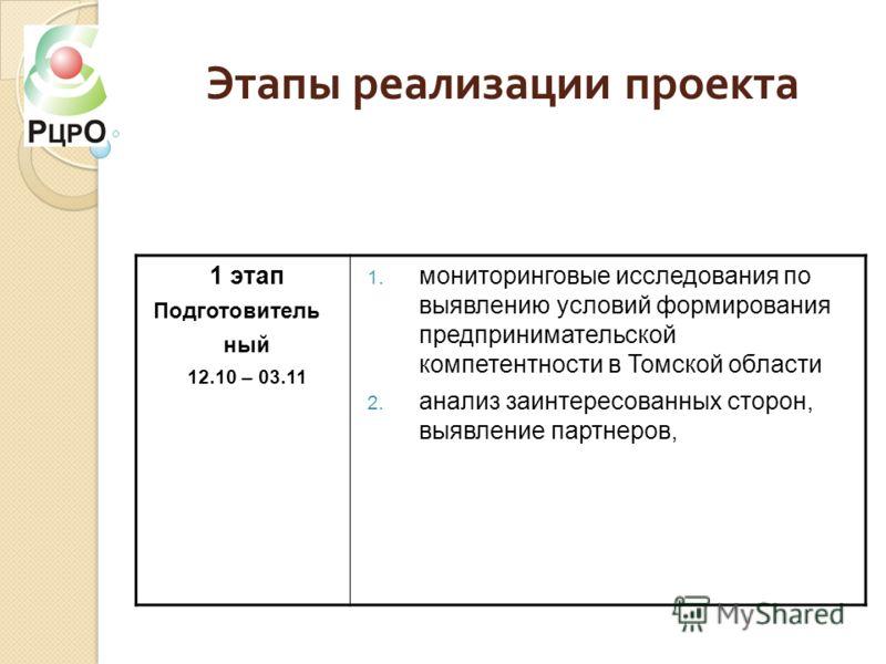 Этапы реализации проекта 1 этап Подготовитель ный 12.10 – 03.11 1. мониторинговые исследования по выявлению условий формирования предпринимательской компетентности в Томской области 2. анализ заинтересованных сторон, выявление партнеров,