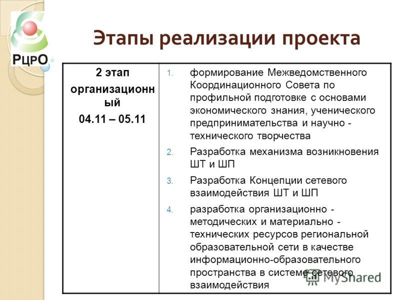 Этапы реализации проекта 2 этап организационн ый 04.11 – 05.11 1. формирование Межведомственного Координационного Совета по профильной подготовке с основами экономического знания, ученического предпринимательства и научно - технического творчества 2.