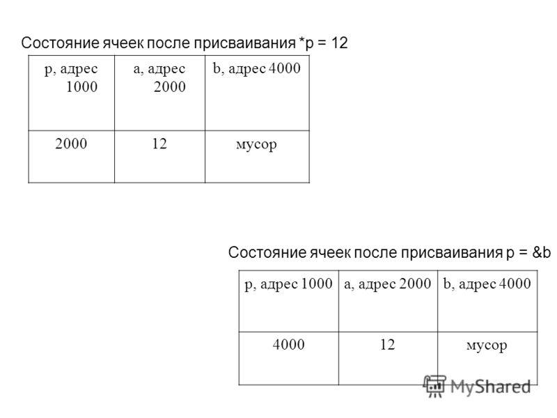 Состояние ячеек после присваивания *p = 12 p, адрес 1000 a, адрес 2000 b, адрес 4000 200012мусор Состояние ячеек после присваивания p = &b p, адрес 1000a, адрес 2000b, адрес 4000 400012мусор