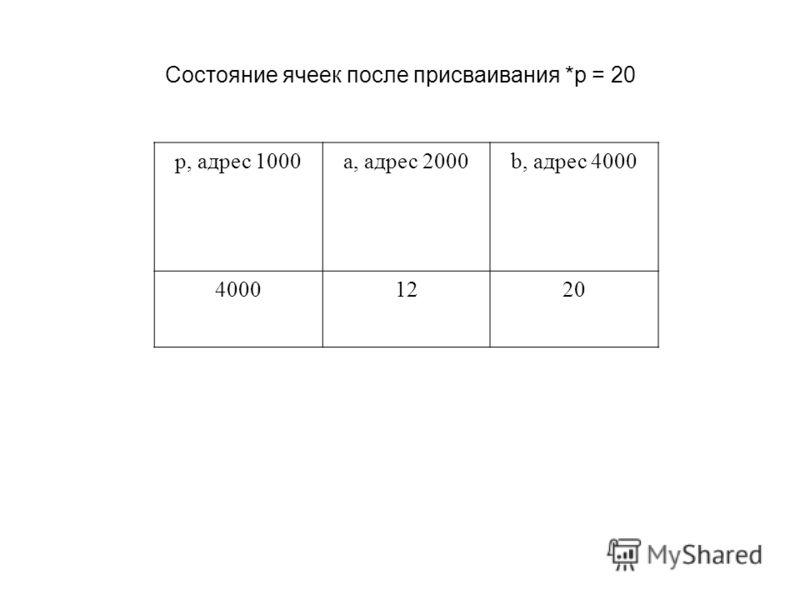 Состояние ячеек после присваивания *p = 20 p, адрес 1000a, адрес 2000b, адрес 4000 40001220