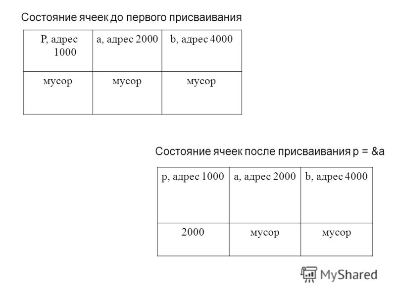 Состояние ячеек до первого присваивания P, адрес 1000 a, адрес 2000b, адрес 4000 мусор Состояние ячеек после присваивания p = &a p, адрес 1000a, адрес 2000b, адрес 4000 2000мусор
