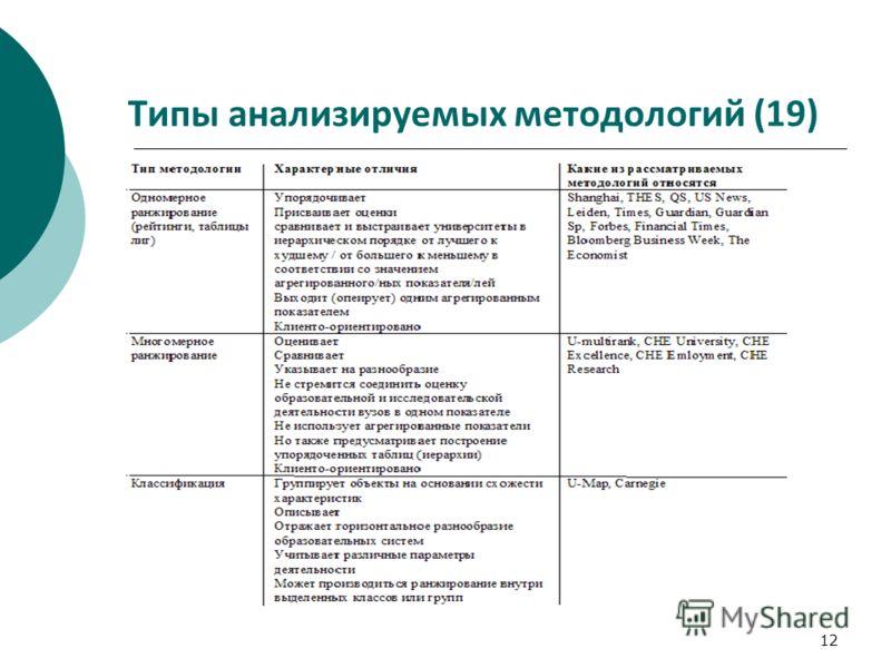 12 Типы анализируемых методологий (19)