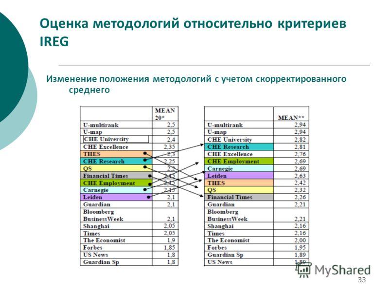33 Оценка методологий относительно критериев IREG Изменение положения методологий с учетом скорректированного среднего