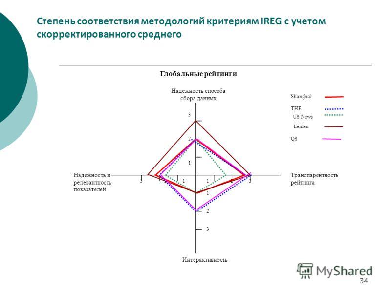 34 Степень соответствия методологий критериям IREG с учетом скорректированного среднего Надежность способа сбора данных Транспарентность рейтинга Интерактивность Надежность и релевантность показателей 12323 3 2 3 1 1 1 2 Shanghai THE US News Leiden Г