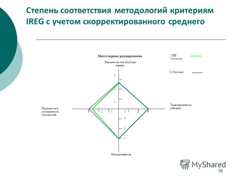 36 Степень соответствия методологий критериям IREG с учетом скорректированного среднего Надежность способа сбора данных Транспарентность рейтинга Интерактивность Надежность и релевантность показателей 12323 3 2 3 1 1 1 2 U-Multirank CHE University Мн