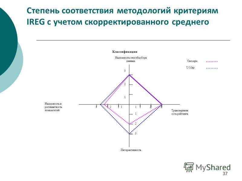 37 Степень соответствия методологий критериям IREG с учетом скорректированного среднего Надежность способа сбора данных Транспарентн ость рейтинга Интерактивность Надежность и релевантность показателей 12323 3 2 3 1 1 1 2 Carnegie U-Map Классификации