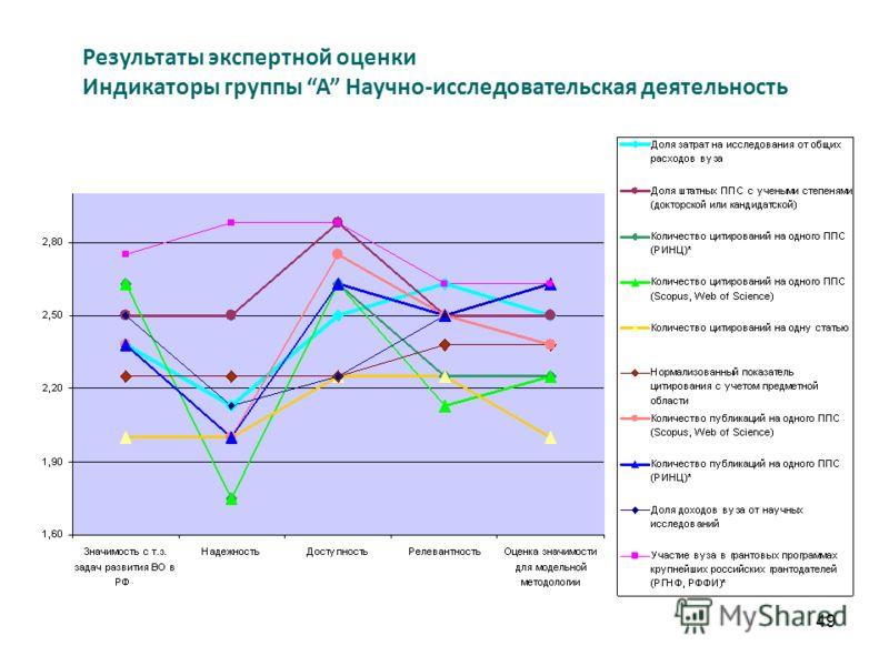 49 Результаты экспертной оценки Индикаторы группы A Научно-исследовательская деятельность