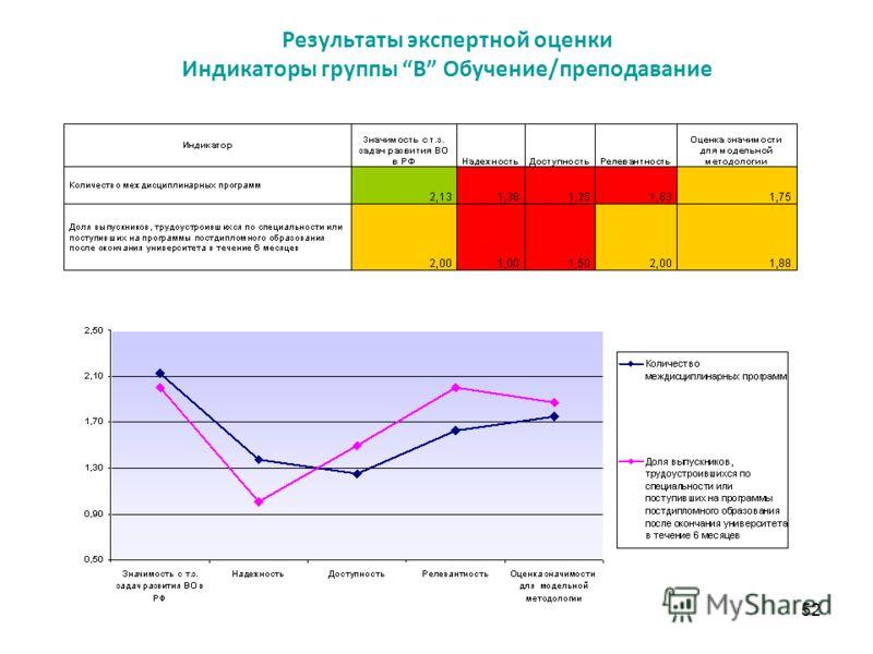 52 Результаты экспертной оценки Индикаторы группы В Обучение/преподавание