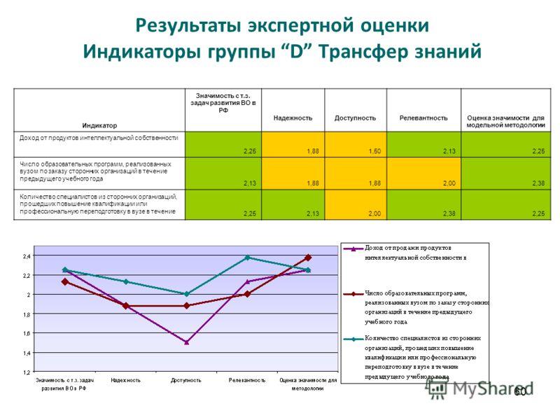 60 Результаты экспертной оценки Индикаторы группы D Трансфер знаний Индикатор Значимость с т.з. задач развития ВО в РФ НадежностьДоступностьРелевантностьОценка значимости для модельной методологии Доход от продуктов интеллектуальной собственности 2,2