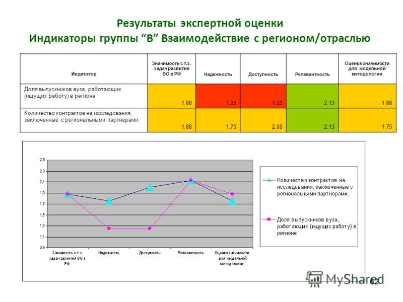 62 Результаты экспертной оценки Индикаторы группы В Взаимодействие с регионом/отраслью Индикатор Значимость с т.з. задач развития ВО в РФНадежностьДоступностьРелевантность Оценка значимости для модельной методологии Доля выпускников вуза, работающих