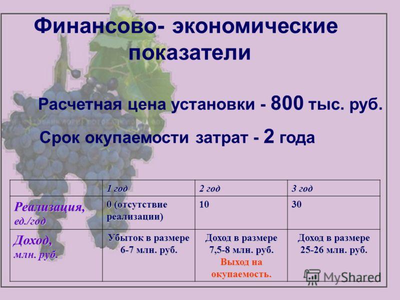 Финансово- экономические показатели Расчетная цена установки - 800 тыс. руб. 1 год 2 год 3 год Реализация, ед./год 0 (отсутствие реализации) 1030 Доход, млн. руб. Убыток в размере 6-7 млн. руб. Доход в размере 7,5-8 млн. руб. Выход на окупаемость. До