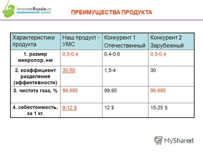 7 Характеристики продукта Наш продукт - УМС Конкурент 1 Отечественный Конкурент 2 Зарубежный 1. размер микропор, нм 0,3-0,40,4-0,60,3-0,4 2. коэффициент разделения (эффективности) 30-501,5-430 3. чистота газа, %99,99599,9599,995 4. себестоимость, за