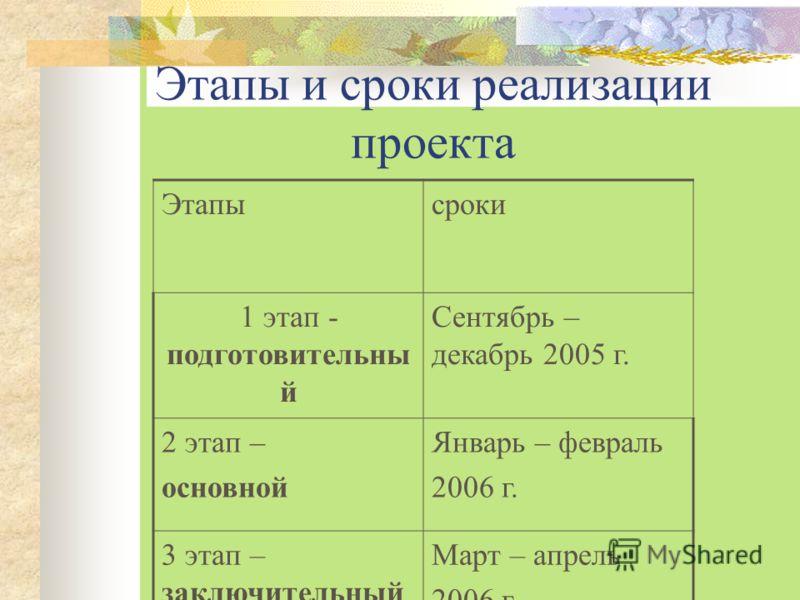 Этапы и сроки реализации проекта Этапысроки 1 этап - подготовительны й Сентябрь – декабрь 2005 г. 2 этап – основной Январь – февраль 2006 г. 3 этап – заключительный (обобщающий) Март – апрель 2006 г.
