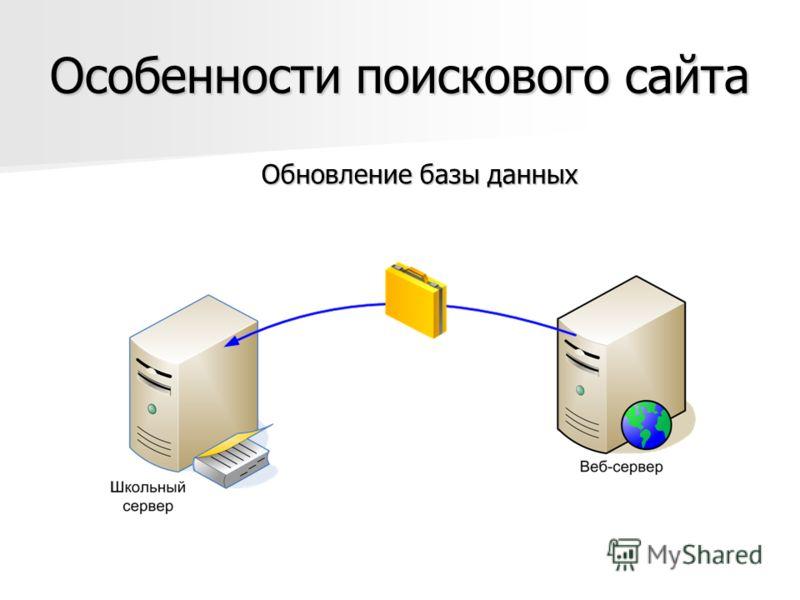 Особенности поискового сайта Обновление базы данных