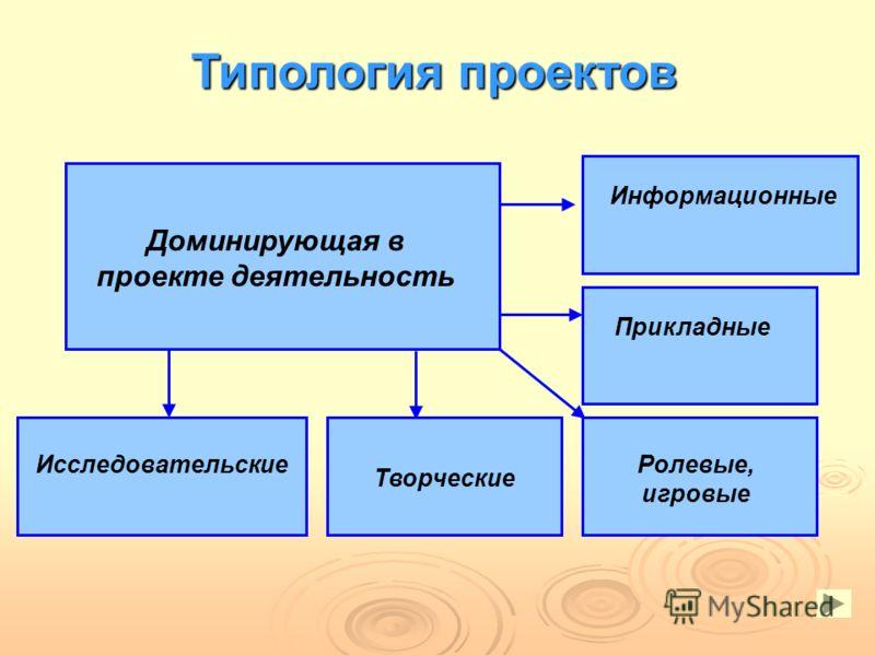 Доминирующая в проекте деятельность ИсследовательскиеРолевые, игровые ИнформационныеПрикладные Типология проектов Творческие