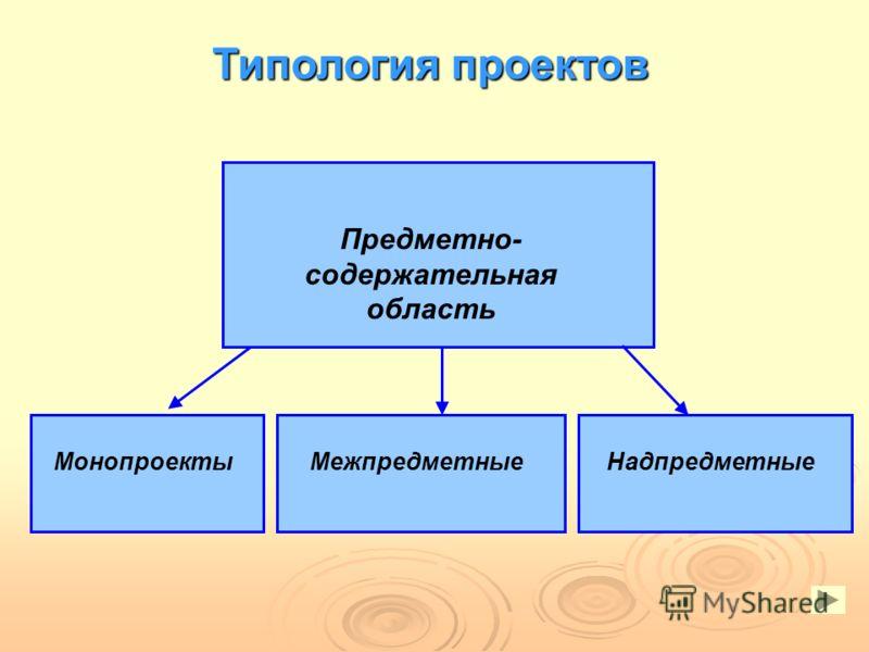 МонопроектыМежпредметныеНадпредметные Предметно- содержательная область Типология проектов